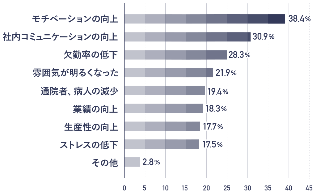 健康づくりの企業経営への貢献について 回答グラフ